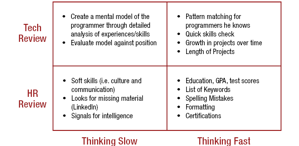 HR thinking fast:education, GPA, test scores, keywords, spelling mistakes, formatting, certificates. HR thinking slow: soft skills, LinkedIn signals for intelligence. Tech fast: pattern matching to programmers, quick skills check, growth in projects over time, length of projects. Tech slow: mental model of programmer through analysis of experiences/skills. Evaluation of model against position.